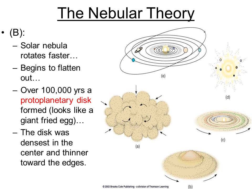 The Nebular Theory (B): –Solar nebula rotates faster… –Begins to flatten out… –Over 100,000 yrs a protoplanetary disk formed (looks like a giant fried egg)… –The disk was densest in the center and thinner toward the edges.