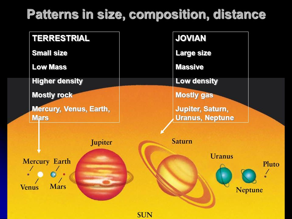 Patterns in size, composition, distance TERRESTRIAL Small size Low Mass Higher density Mostly rock Mercury, Venus, Earth, Mars JOVIAN Large size Massive Low density Mostly gas Jupiter, Saturn, Uranus, Neptune