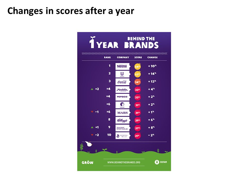 Changes in scores after a year