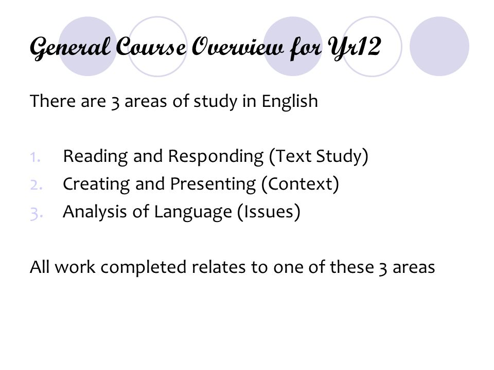 General Course Overview for Yr12 There are 3 areas of study in English 1.Reading and Responding (Text Study) 2.Creating and Presenting (Context) 3.Analysis of Language (Issues) All work completed relates to one of these 3 areas