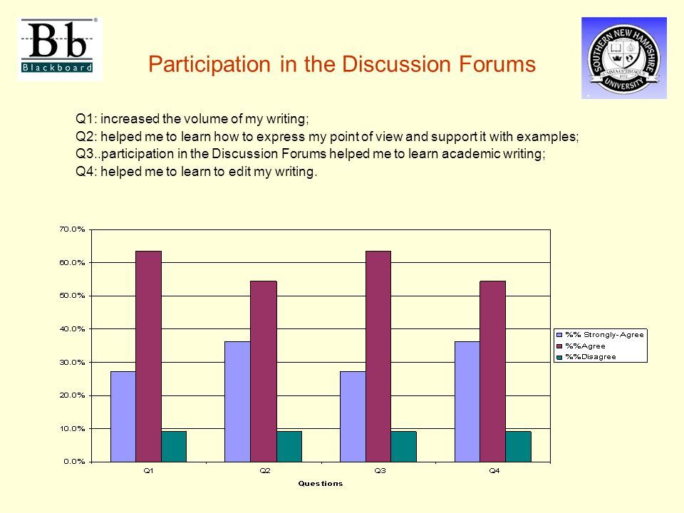 Participation in the Discussion Forums Q1: increased the volume of my writing; Q2: helped me to learn how to express my point of view and support it with examples; Q3..participation in the Discussion Forums helped me to learn academic writing; Q4: helped me to learn to edit my writing.