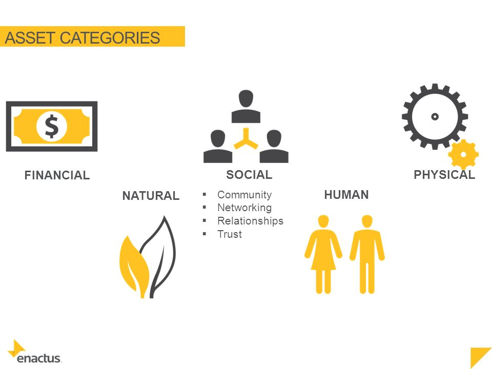 ASSET CATEGORIES NATURAL FINANCIAL SOCIAL HUMAN PHYSICAL  Community  Networking  Relationships  Trust