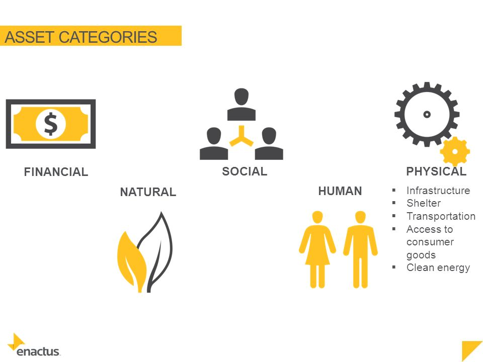 ASSET CATEGORIES NATURAL FINANCIAL SOCIAL HUMAN PHYSICAL  Infrastructure  Shelter  Transportation  Access to consumer goods  Clean energy
