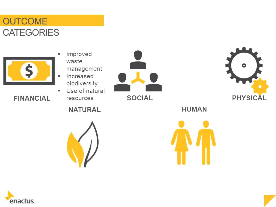 OUTCOME CATEGORIES NATURAL FINANCIAL SOCIAL HUMAN PHYSICAL  Improved waste management  Increased biodiversity  Use of natural resources