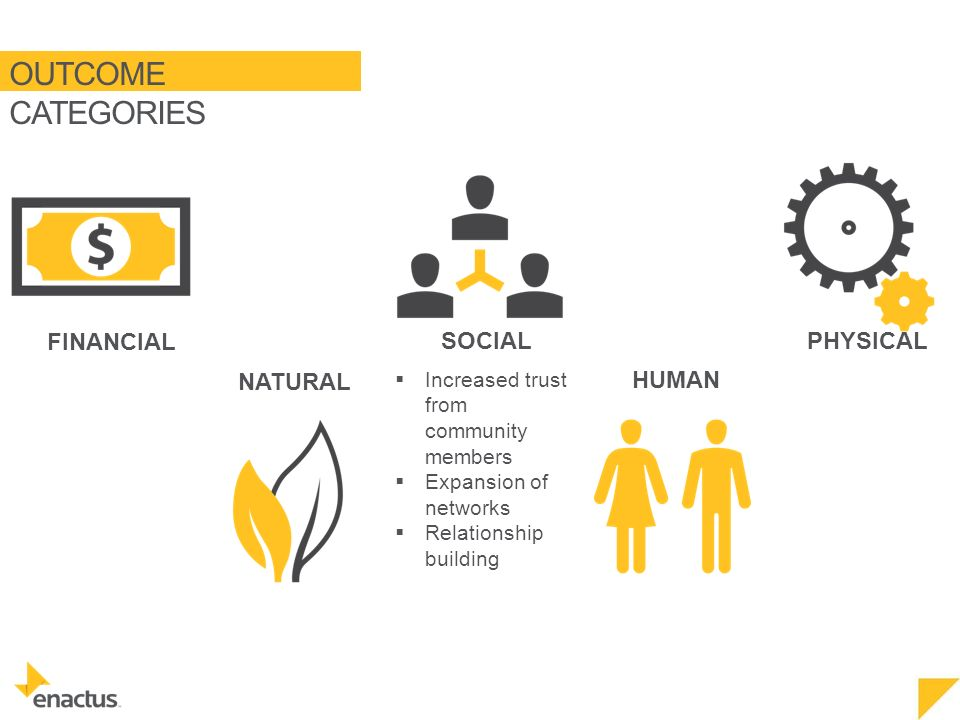 OUTCOME CATEGORIES NATURAL FINANCIAL SOCIAL HUMAN PHYSICAL  Increased trust from community members  Expansion of networks  Relationship building