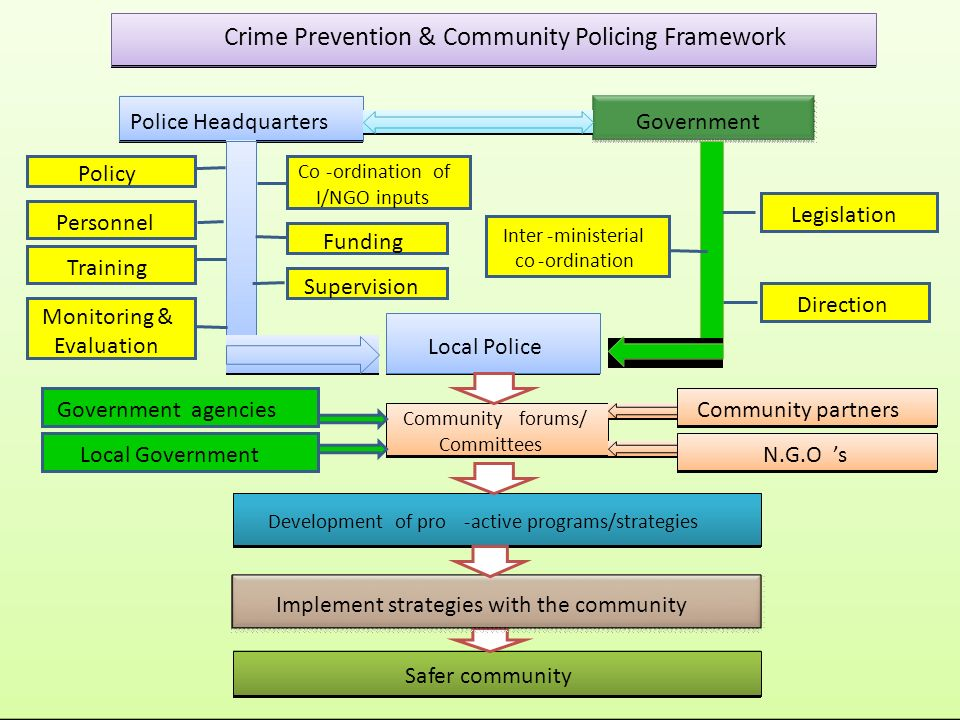 Local Police Police Headquarters Government Legislation Direction Policy Personnel Training Development of pro-active programs/strategies Development of pro-active programs/strategies Safer community Inter-ministerial co-ordination Co-ordination of I/NGO inputs Funding Supervision Monitoring & Evaluation Implement strategies with the community Communityforums/ Committees Communityforums/ Committees Community Policing Framework Crime Prevention & Community Policing Framework Government agencies Local Government Community partners N.G.O's 's