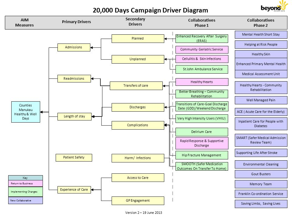 Driver diagram for readmissions diy wiring diagrams driver diagrams u201cevery system is perfectly designed to achieve the rh slideplayer com fishbone diagram driver ccuart Image collections