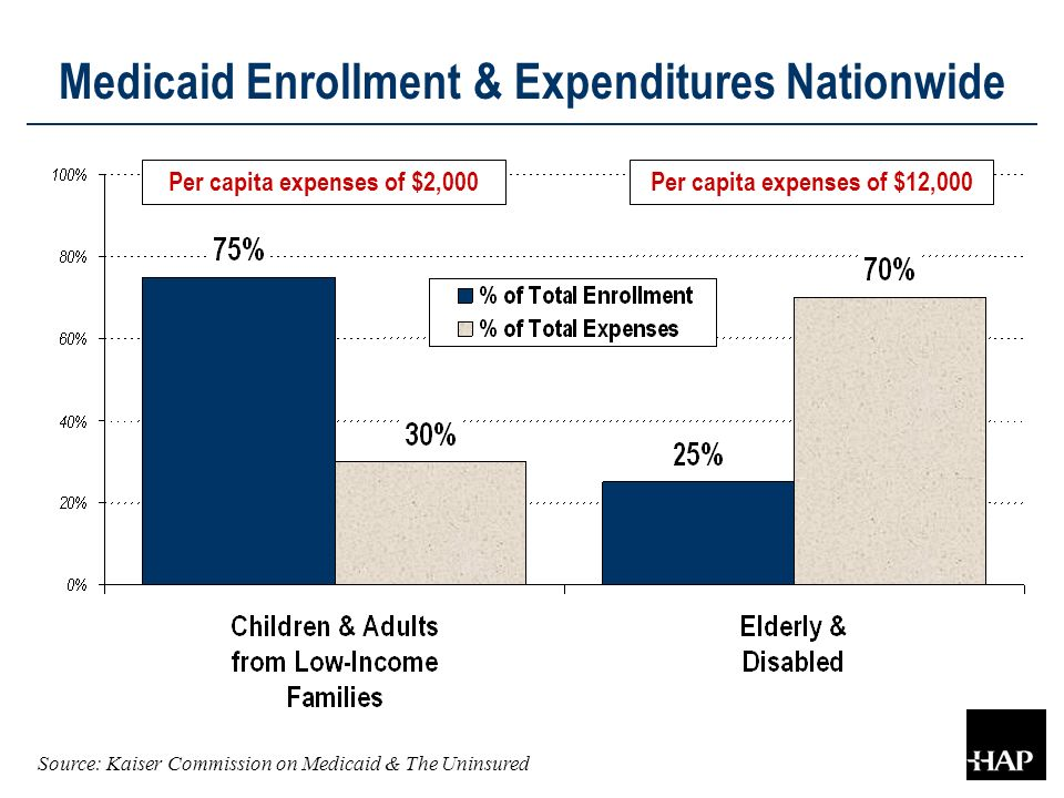 Medicaid Enrollment & Expenditures Nationwide Per capita expenses of $2,000Per capita expenses of $12,000 Source: Kaiser Commission on Medicaid & The Uninsured