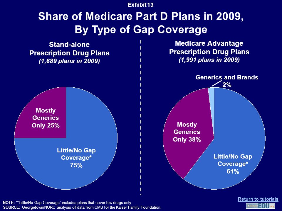 Share of Medicare Part D Plans in 2009, By Type of Gap Coverage NOTE: * Little/No Gap Coverage includes plans that cover few drugs only.