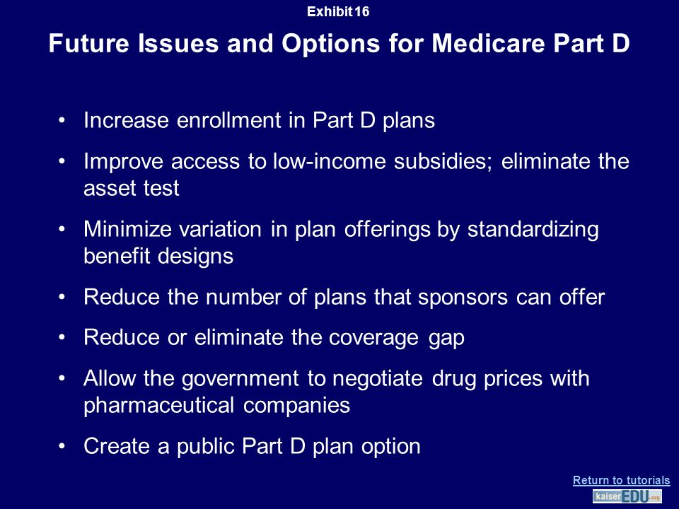 Future Issues and Options for Medicare Part D Increase enrollment in Part D plans Improve access to low-income subsidies; eliminate the asset test Minimize variation in plan offerings by standardizing benefit designs Reduce the number of plans that sponsors can offer Reduce or eliminate the coverage gap Allow the government to negotiate drug prices with pharmaceutical companies Create a public Part D plan option Exhibit 16 Return to tutorials