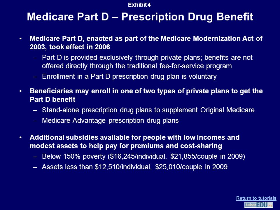 Medicare Part D – Prescription Drug Benefit Medicare Part D, enacted as part of the Medicare Modernization Act of 2003, took effect in 2006 –Part D is provided exclusively through private plans; benefits are not offered directly through the traditional fee-for-service program –Enrollment in a Part D prescription drug plan is voluntary Beneficiaries may enroll in one of two types of private plans to get the Part D benefit –Stand-alone prescription drug plans to supplement Original Medicare –Medicare-Advantage prescription drug plans Additional subsidies available for people with low incomes and modest assets to help pay for premiums and cost-sharing –Below 150% poverty ($16,245/individual, $21,855/couple in 2009) –Assets less than $12,510/individual, $25,010/couple in 2009 Exhibit 4 Return to tutorials
