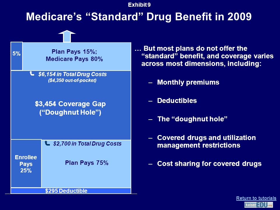 Medicare's Standard Drug Benefit in 2009 … But most plans do not offer the standard benefit, and coverage varies across most dimensions, including: –Monthly premiums –Deductibles –The doughnut hole –Covered drugs and utilization management restrictions –Cost sharing for covered drugs $295 Deductible $2,700 in Total Drug Costs $3,454 Coverage Gap ( Doughnut Hole ) Plan Pays 75% Plan Pays 15%; Medicare Pays 80% $6,154 in Total Drug Costs ($4,350 out-of-pocket) Enrollee Pays 25% 5% Exhibit 9 Return to tutorials