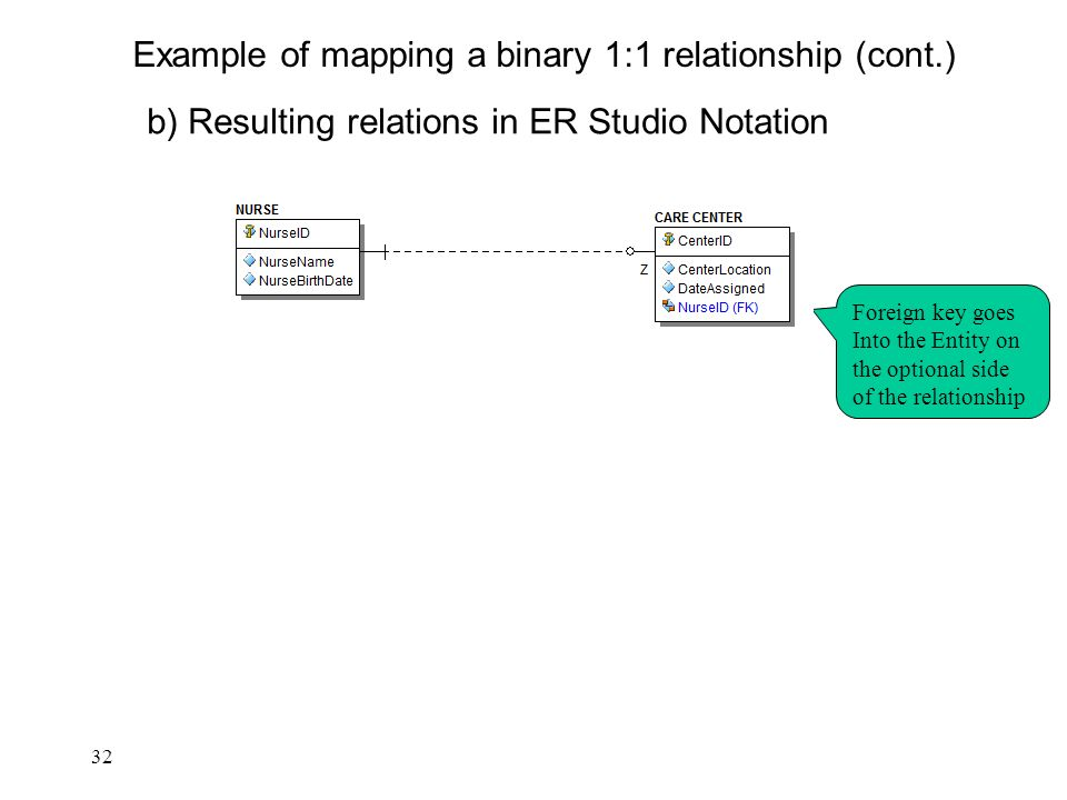 Normalization rules for database tables northern arizona university 32 32 b resulting relations in er studio notation example of mapping a binary 11 relationship cont foreign key goes into the entity on the optional ccuart Choice Image