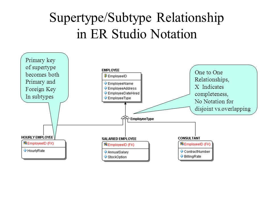 Normalization rules for database tables northern arizona university x indicates completeness no notation for disjoint vsoverlapping primary key of supertype becomes both primary and foreign key in subtypes ccuart Choice Image
