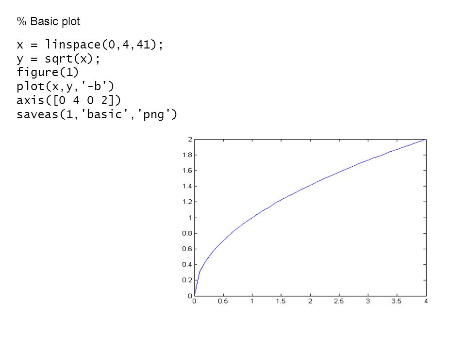 % Basic plot x = linspace(0,4,41); y = sqrt(x); figure(1) plot(x,y, -b ) axis([ ]) saveas(1, basic , png )