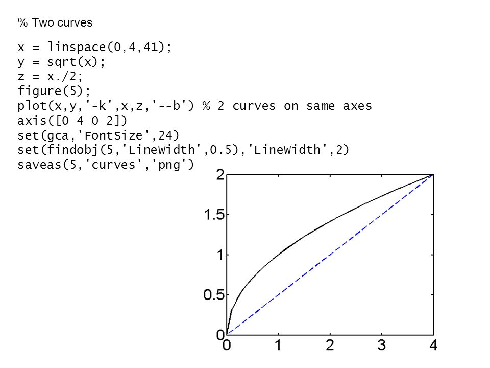 % Two curves x = linspace(0,4,41); y = sqrt(x); z = x./2; figure(5); plot(x,y, -k ,x,z, --b ) % 2 curves on same axes axis([ ]) set(gca, FontSize ,24) set(findobj(5, LineWidth ,0.5), LineWidth ,2) saveas(5, curves , png )