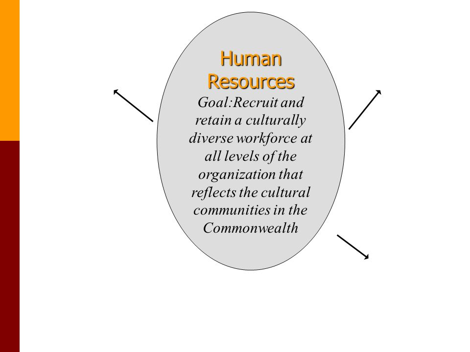 Human Resources Goal:Recruit and retain a culturally diverse workforce at all levels of the organization that reflects the cultural communities in the Commonwealth