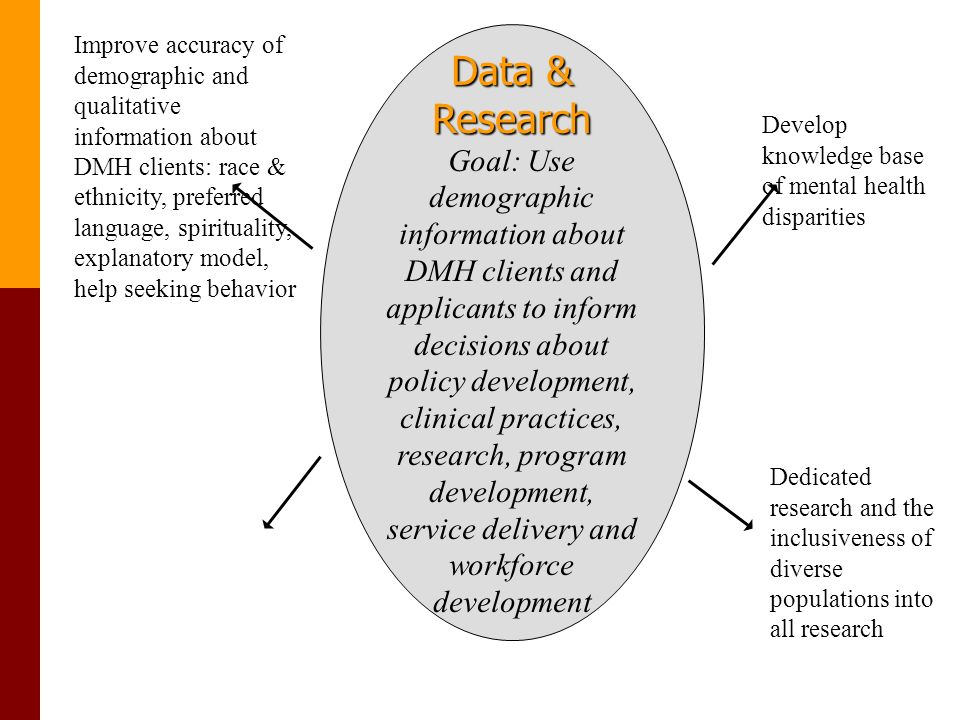Data & Research Goal: Use demographic information about DMH clients and applicants to inform decisions about policy development, clinical practices, research, program development, service delivery and workforce development Develop knowledge base of mental health disparities Improve accuracy of demographic and qualitative information about DMH clients: race & ethnicity, preferred language, spirituality, explanatory model, help seeking behavior Dedicated research and the inclusiveness of diverse populations into all research