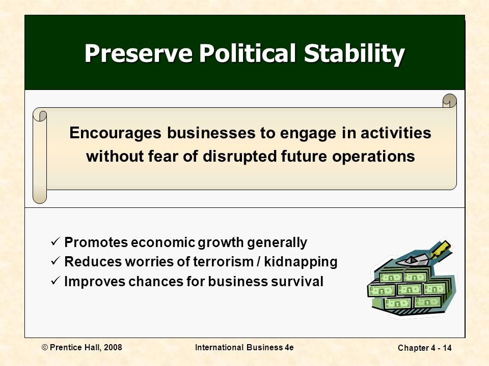 © Prentice Hall, 2008International Business 4e Chapter Preserve Political Stability Encourages businesses to engage in activities without fear of disrupted future operations Promotes economic growth generally Reduces worries of terrorism / kidnapping Improves chances for business survival