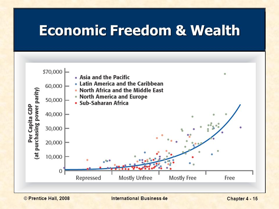 © Prentice Hall, 2008International Business 4e Chapter Economic Freedom & Wealth