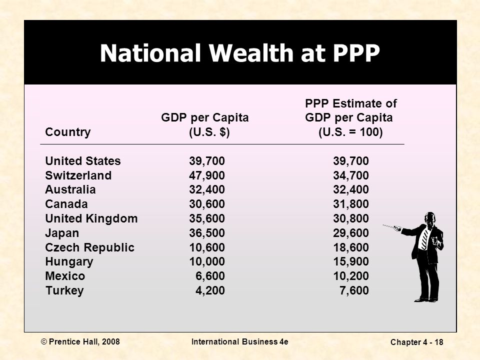 © Prentice Hall, 2008International Business 4e Chapter National Wealth at PPP PPP Estimate of GDP per Capita Country (U.S.