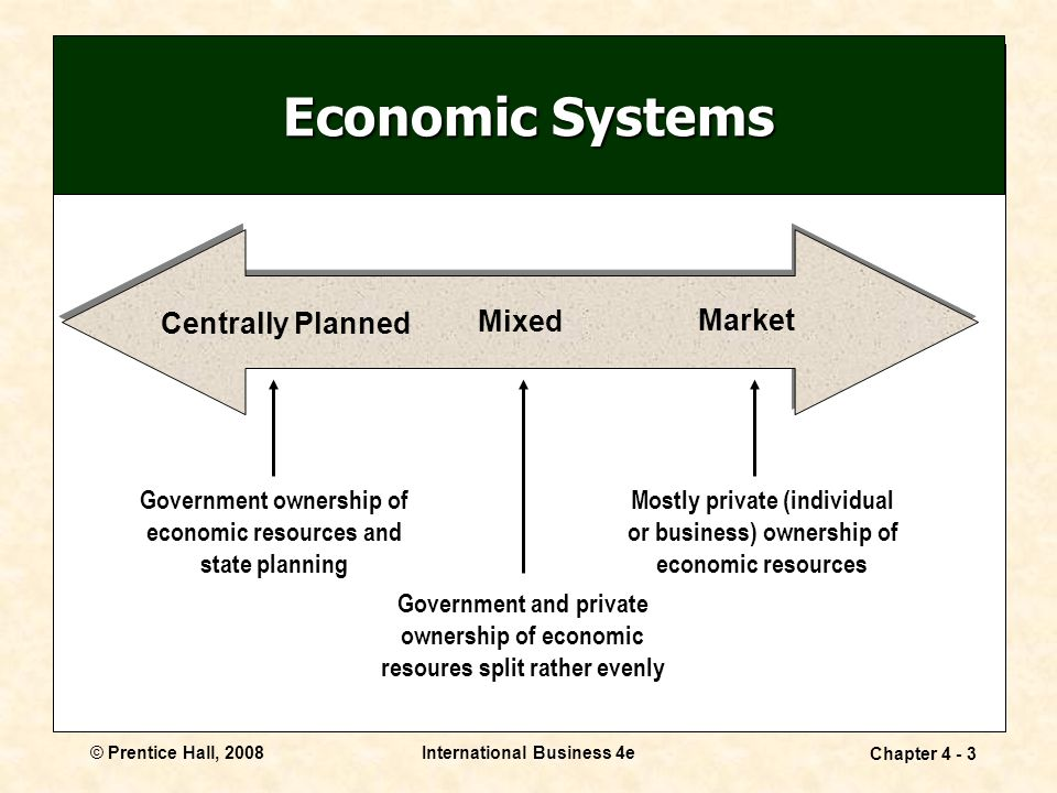 © Prentice Hall, 2008International Business 4e Chapter Economic Systems Centrally Planned Market Mostly private (individual or business) ownership of economic resources Government and private ownership of economic resoures split rather evenly Government ownership of economic resources and state planning Mixed