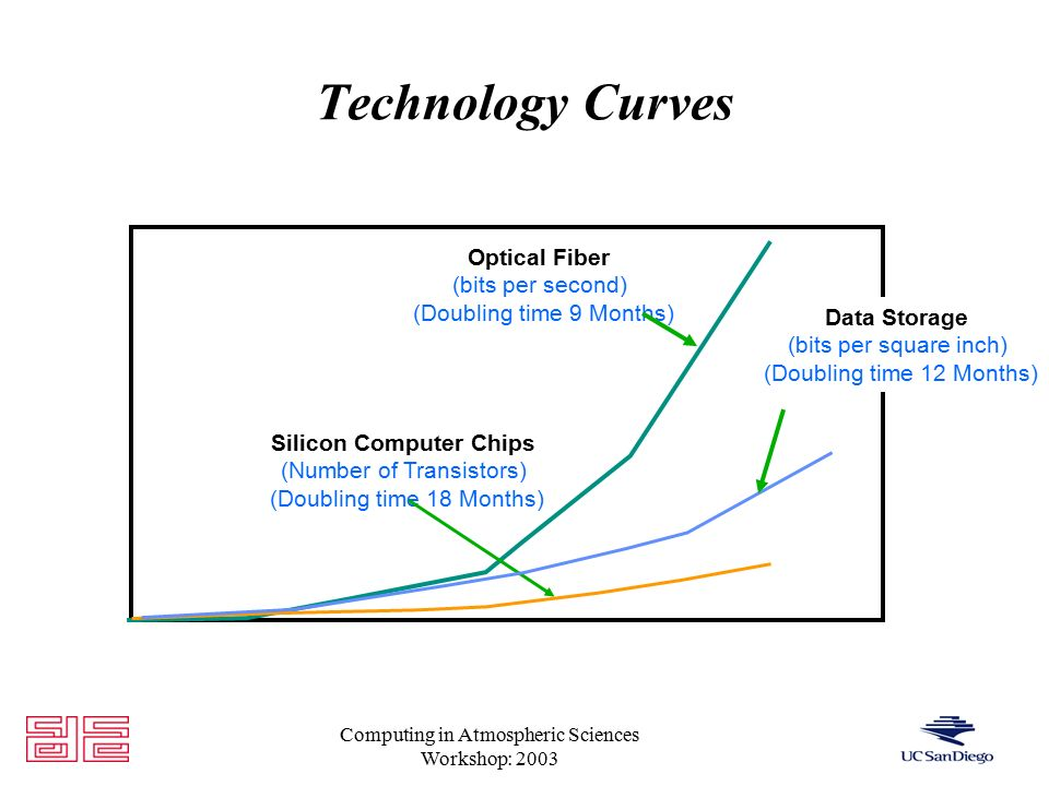 Computing in Atmospheric Sciences Workshop: 2003 Technology Curves Optical Fiber (bits per second) (Doubling time 9 Months) Silicon Computer Chips (Number of Transistors) (Doubling time 18 Months) Data Storage (bits per square inch) (Doubling time 12 Months)