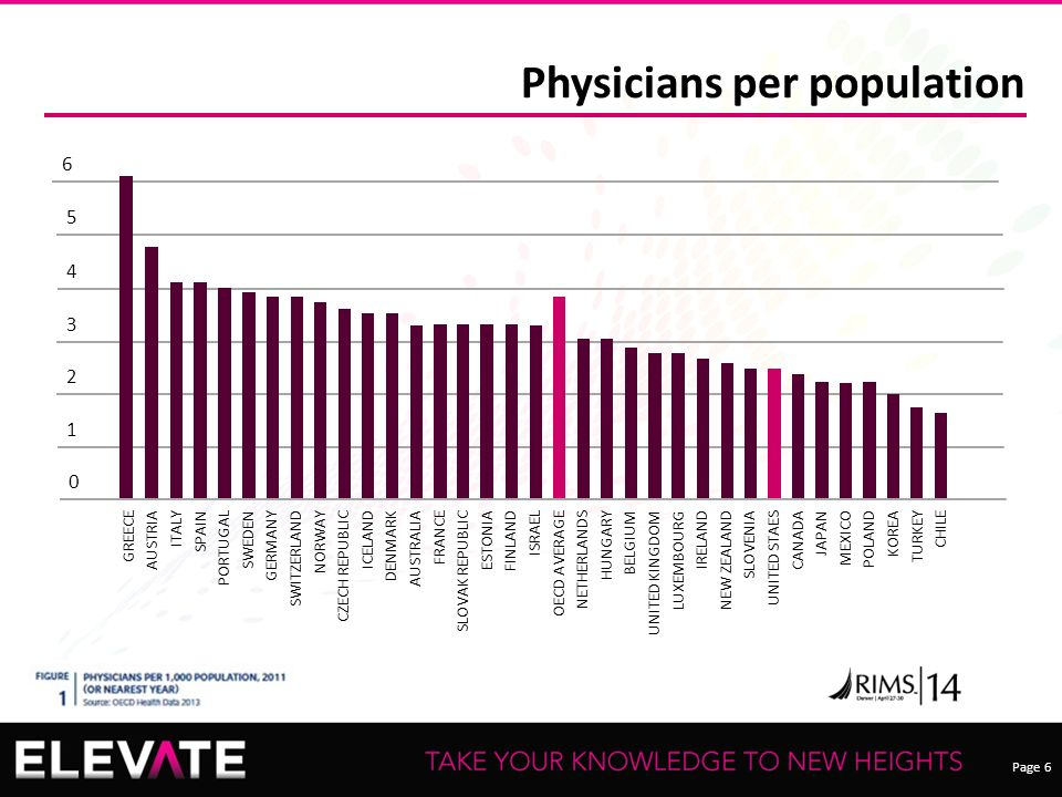 Page 6 Physicians per population GREECE AUSTRIA ITALY SPAIN PORTUGAL SWEDEN GERMANY SWITZERLAND NORWAY CZECH REPUBLIC ICELAND DENMARK AUSTRALIA FRANCE SLOVAK REPUBLIC ESTONIA FINLAND ISRAEL OECD AVERAGE NETHERLANDS HUNGARY BELGIUM UNITED KINGDOM LUXEMBOURG IRELAND NEW ZEALAND SLOVENIA UNITED STAES CANADA JAPAN MEXICO POLAND KOREA TURKEY CHILE