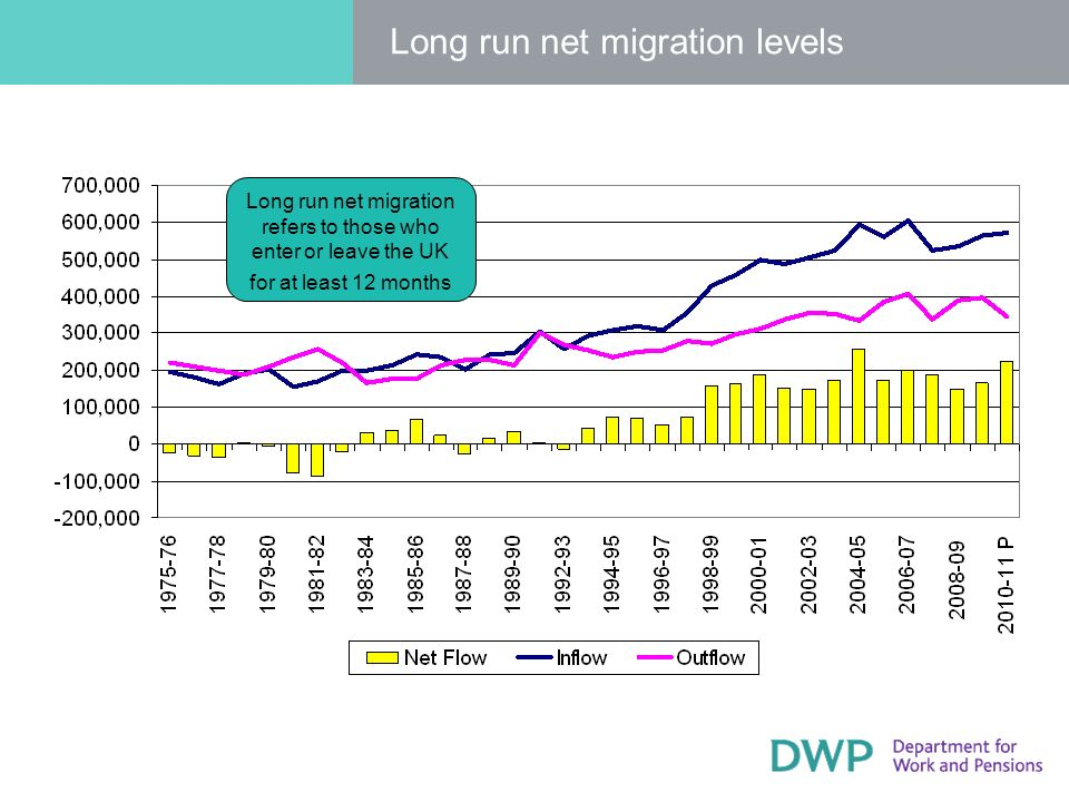Long run net migration levels Long run net migration refers to those who enter or leave the UK for at least 12 months