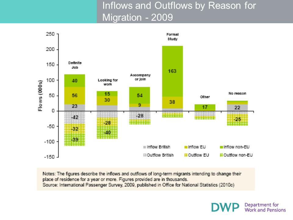 Inflows and Outflows by Reason for Migration