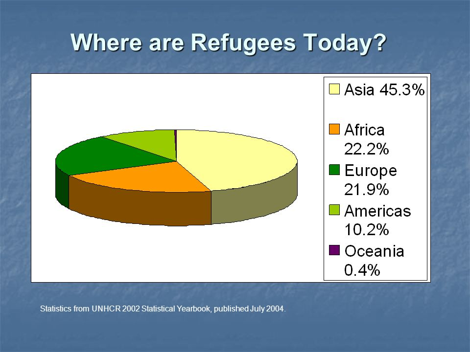 Where are Refugees Today Statistics from UNHCR 2002 Statistical Yearbook, published July 2004.