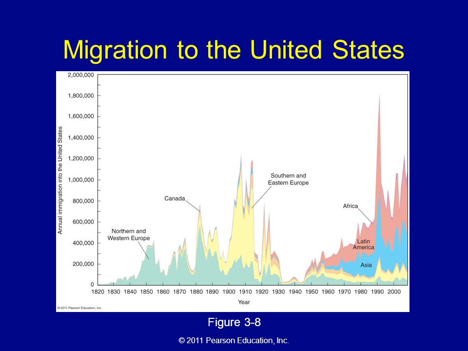 © 2011 Pearson Education, Inc. Migration to the United States Figure 3-8