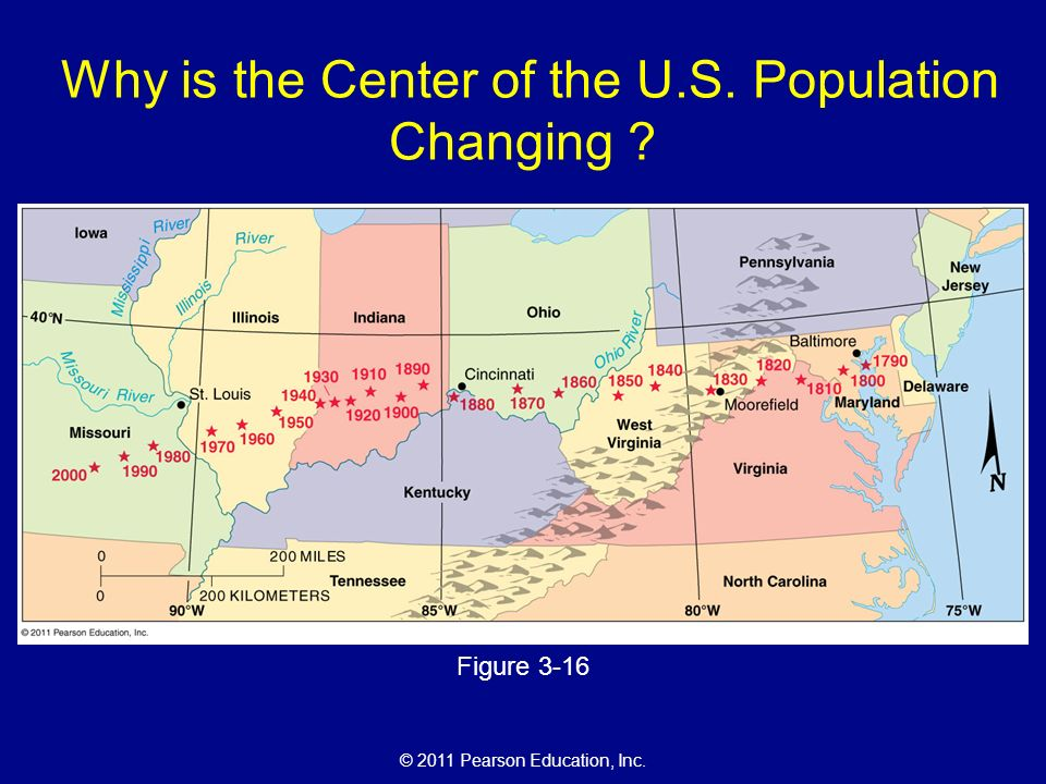 © 2011 Pearson Education, Inc. Why is the Center of the U.S. Population Changing Figure 3-16