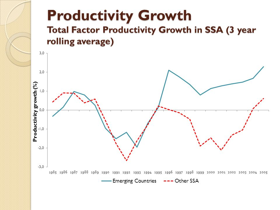 Productivity Growth Total Factor Productivity Growth in SSA (3 year rolling average)