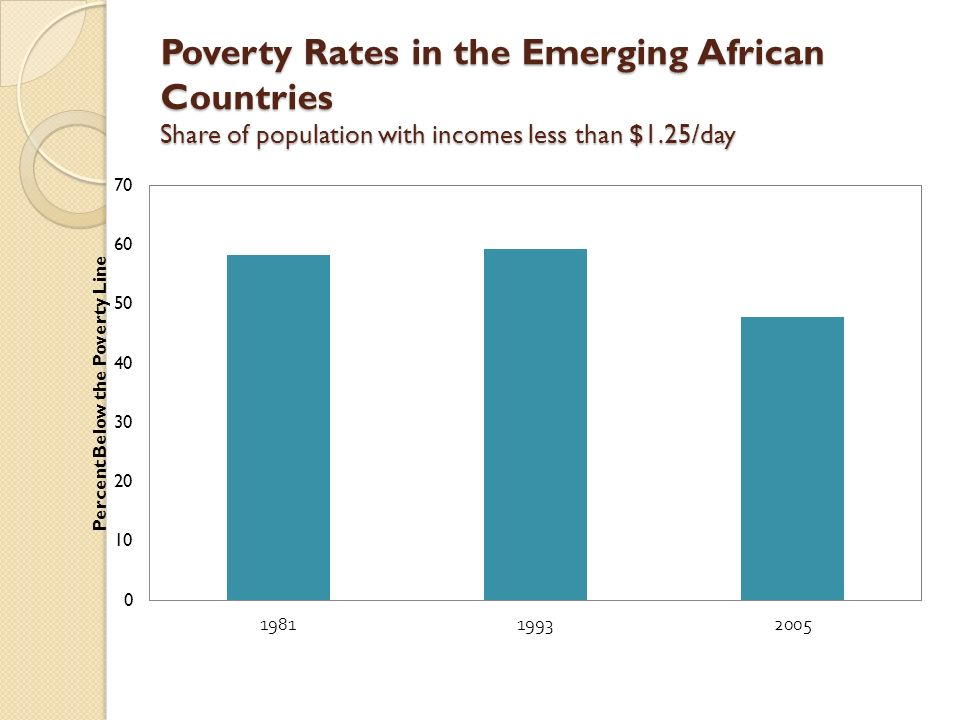 Poverty Rates in the Emerging African Countries Share of population with incomes less than $1.25/day