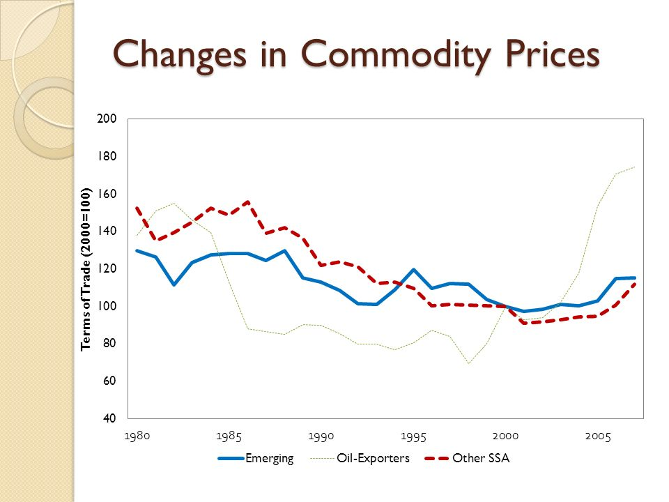 Changes in Commodity Prices