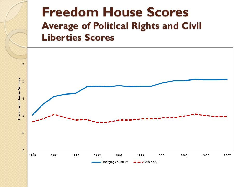 Freedom House Scores Average of Political Rights and Civil Liberties Scores