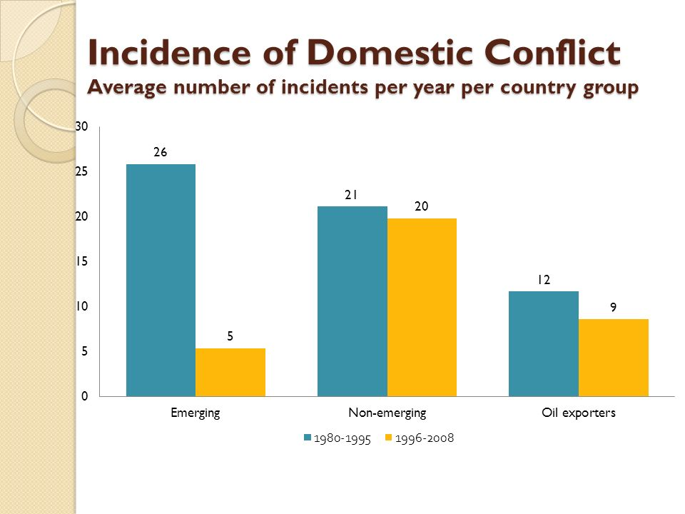 Incidence of Domestic Conflict Average number of incidents per year per country group