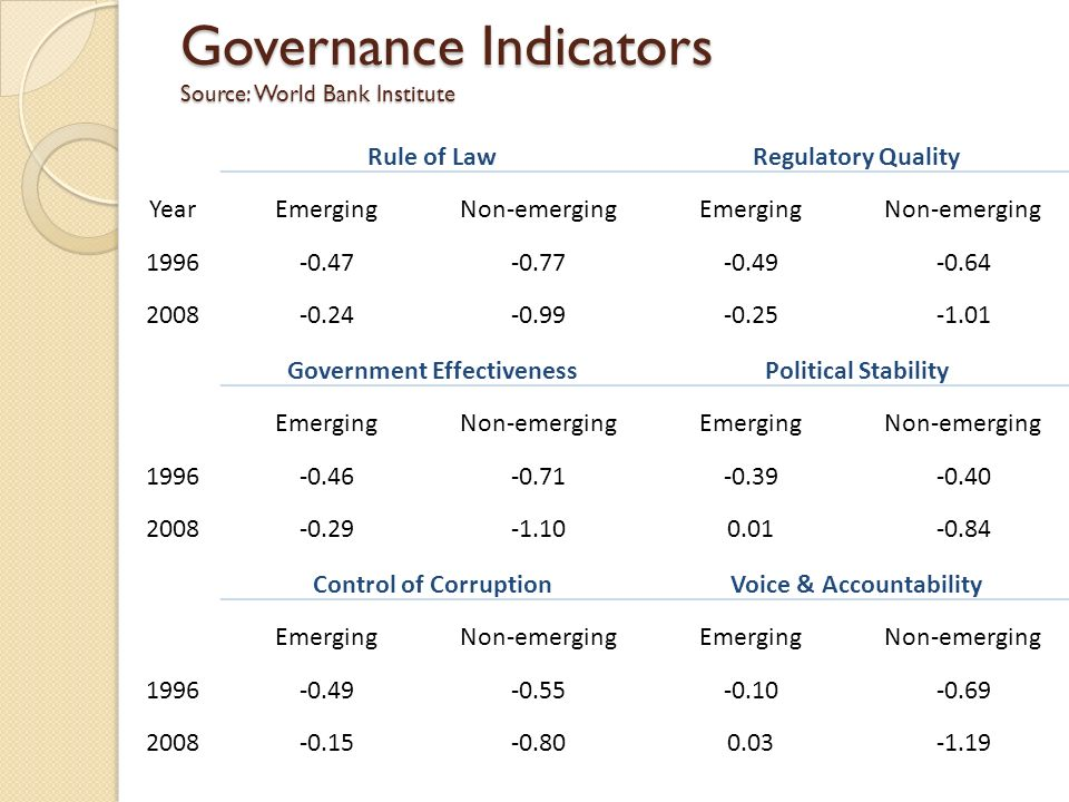 Governance Indicators Source: World Bank Institute Rule of LawRegulatory Quality YearEmergingNon-emergingEmergingNon-emerging Government EffectivenessPolitical Stability EmergingNon-emergingEmergingNon-emerging Control of CorruptionVoice & Accountability EmergingNon-emergingEmergingNon-emerging