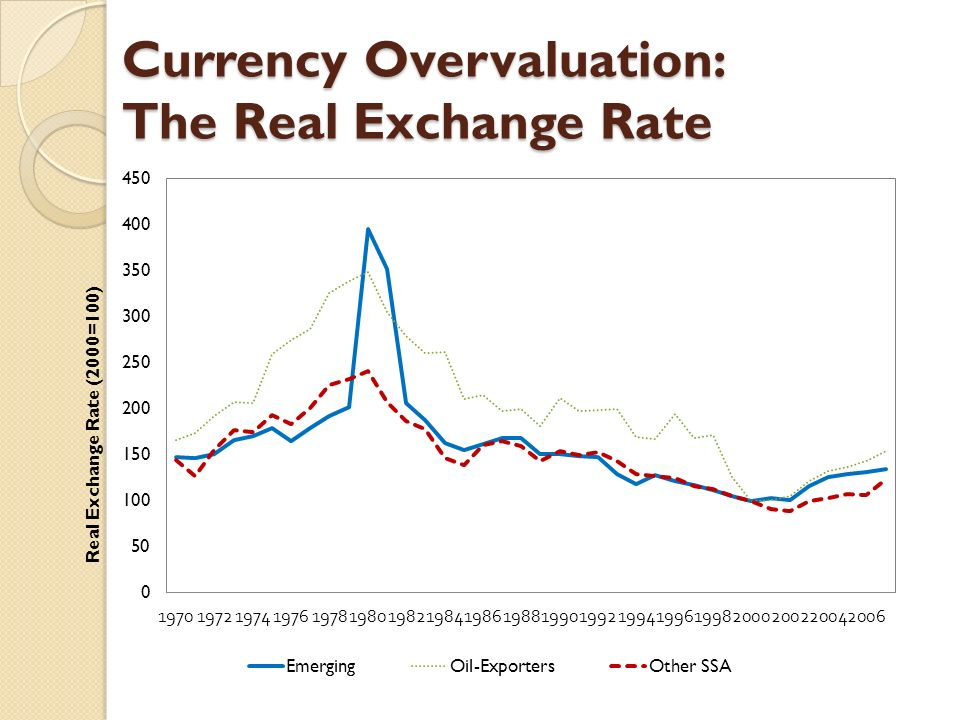 Currency Overvaluation: The Real Exchange Rate