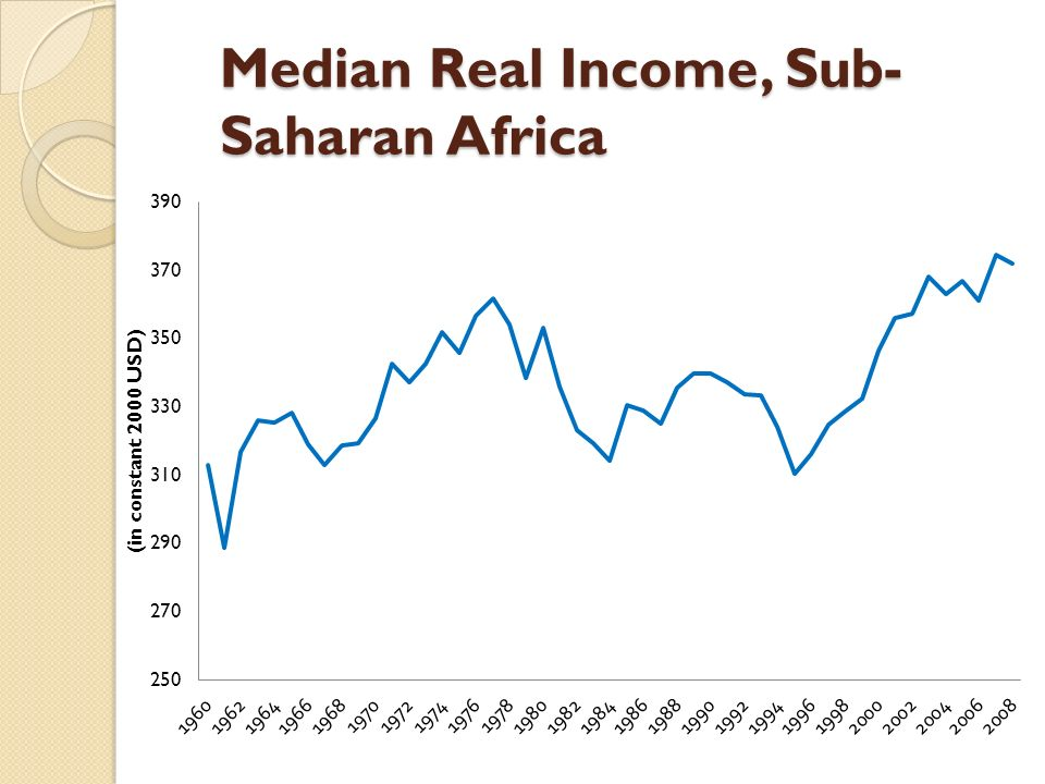 Median Real Income, Sub- Saharan Africa