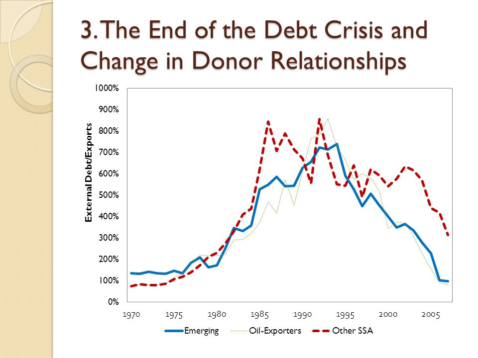 3. The End of the Debt Crisis and Change in Donor Relationships