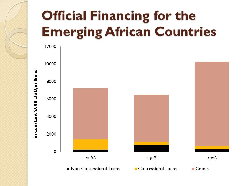 Official Financing for the Emerging African Countries