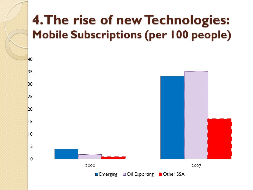 4. The rise of new Technologies: Mobile Subscriptions (per 100 people)