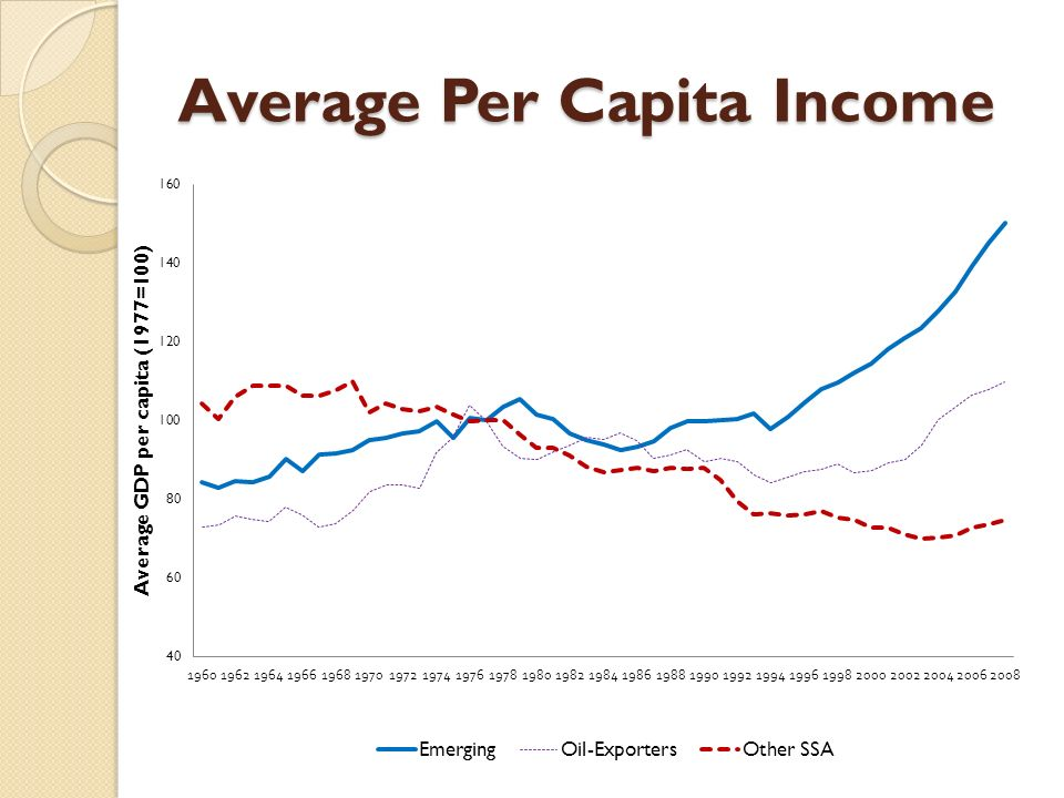 Average Per Capita Income