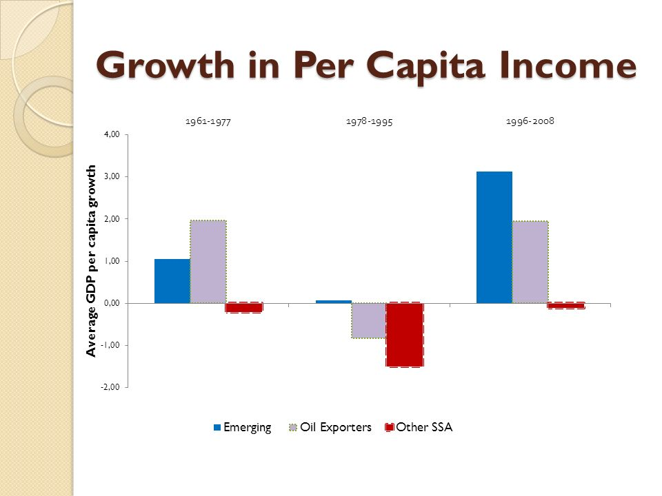 Growth in Per Capita Income