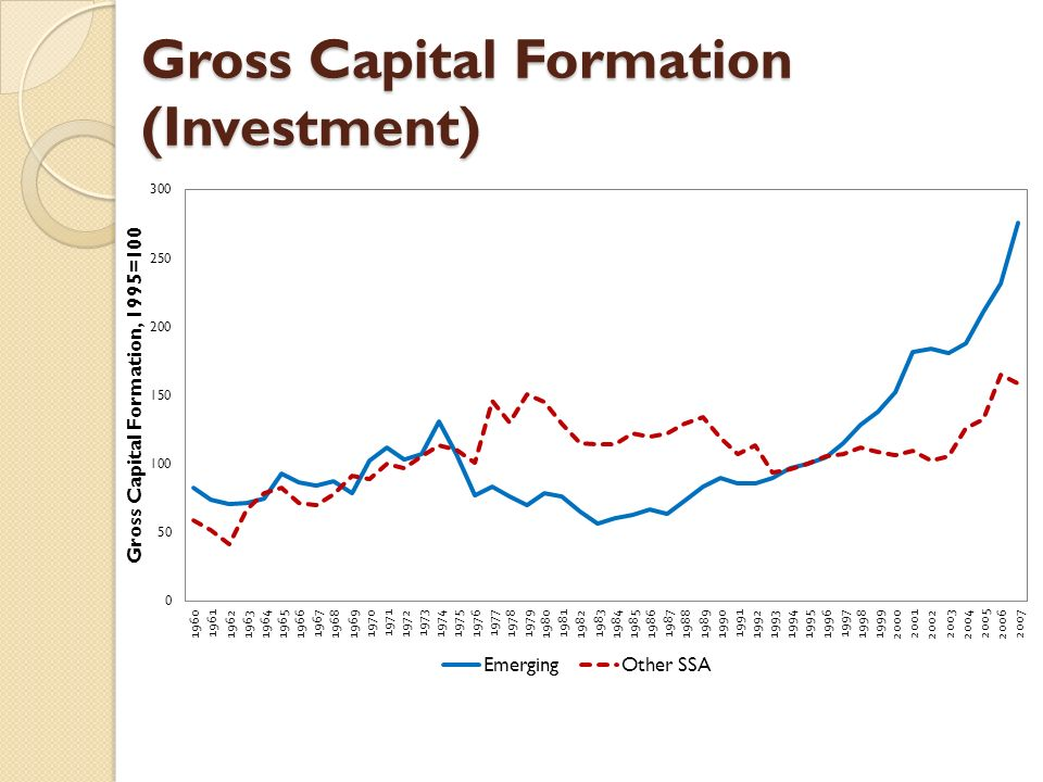 Gross Capital Formation (Investment)