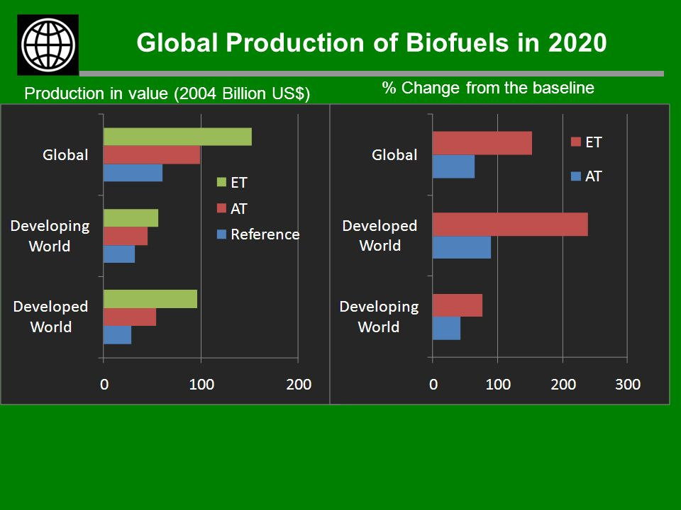 Global Production of Biofuels in 2020 % Change from the baseline Production in value (2004 Billion US$)