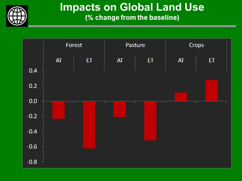 Impacts on Global Land Use (% change from the baseline)