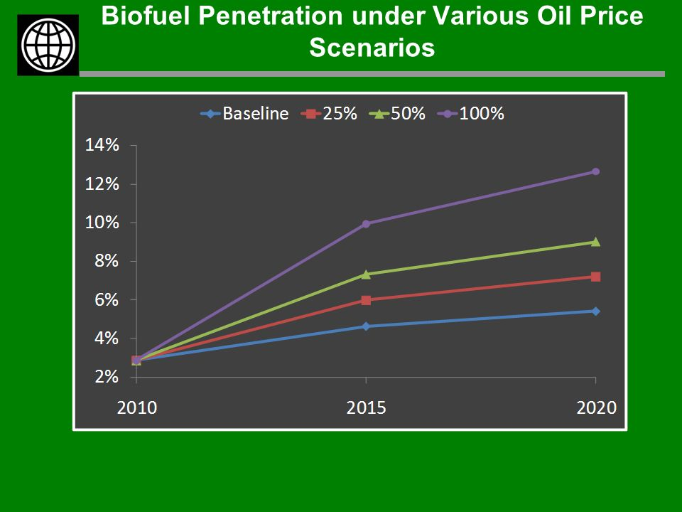 Biofuel Penetration under Various Oil Price Scenarios